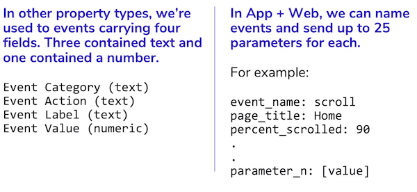 image showing Event Parameters differences between google analytics and app + web