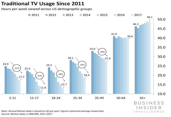 graph showing Traditional TV Usage Since 2011