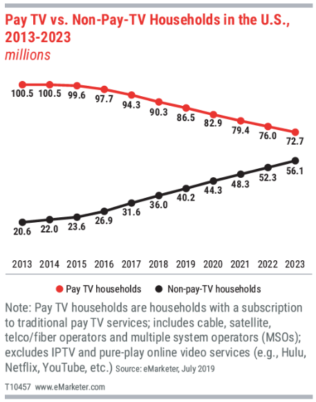 graph showing pay TV vs Non-Pay Tv households in the US between 2013-2023