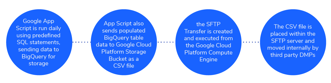 Example flow of BigQuery data to GCP Storage Bucket