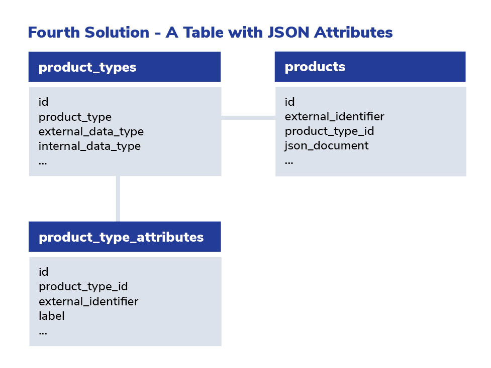 Fourth Solution using a table with JSON attributes