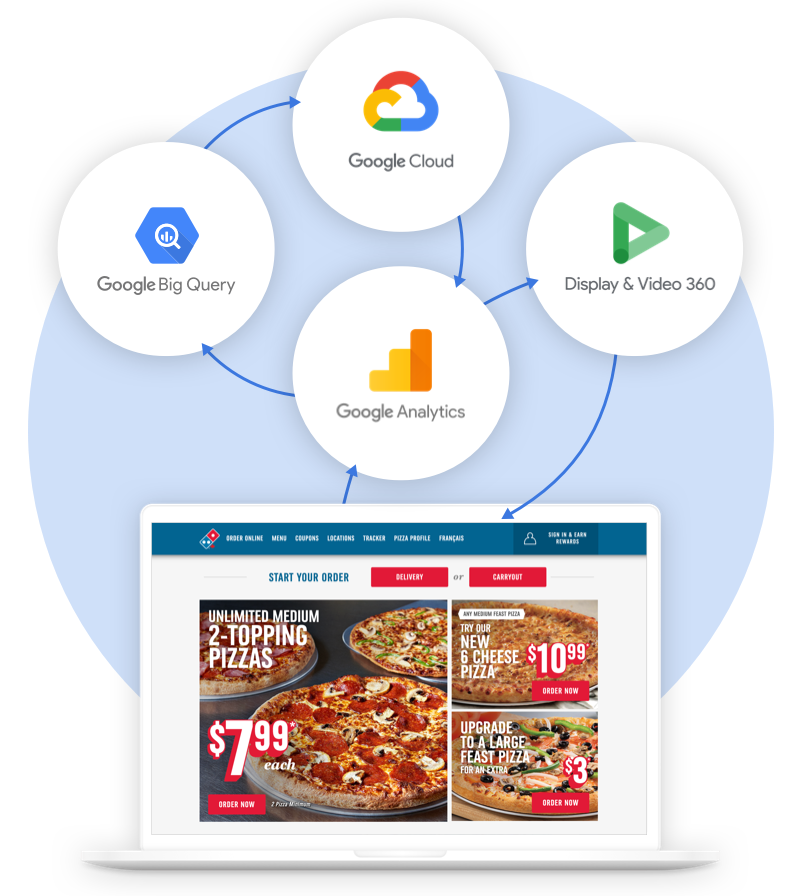 Domino's Case Study Solutions Image