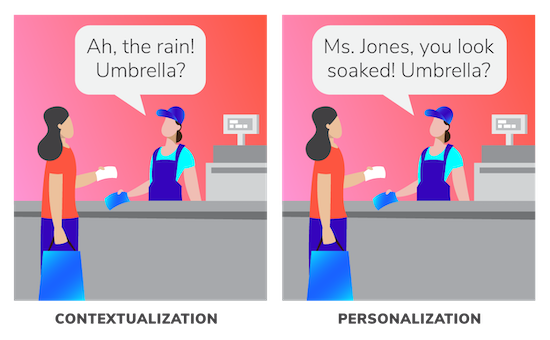 image showing Contextualization vs Personalization