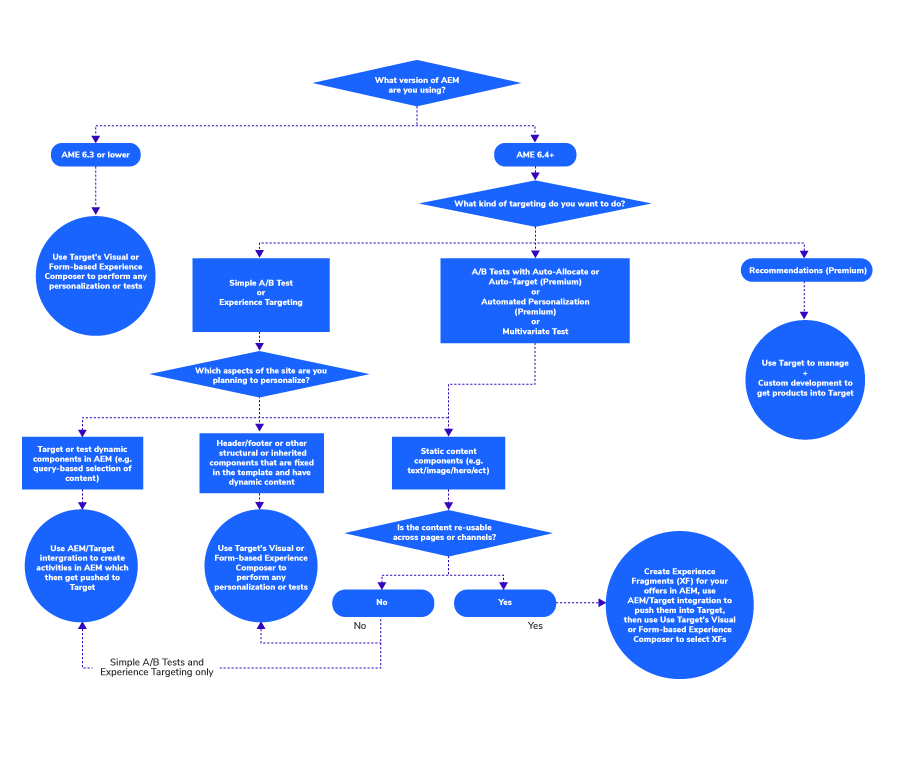 Decision Tree to help find the right adobe target approach