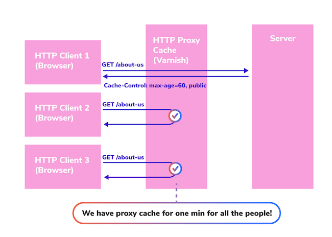 illustration showing how each HTTP Client receives their own browser cache and how the proxy has its own cache