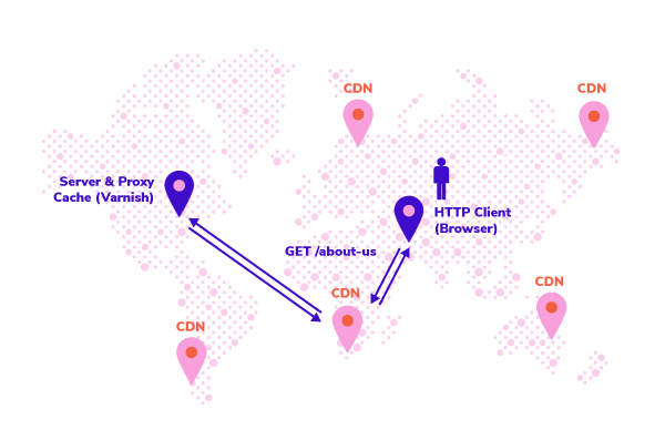 illustration showing how a CDN can create a global network of servers