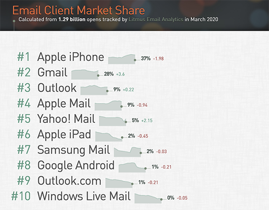 screenshot: client email market share breakdown