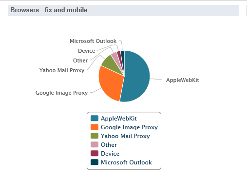 Screenshot: breakdown of opens report, pie graph