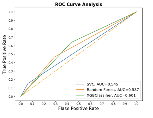 First iteration of Resulting ROC analyses