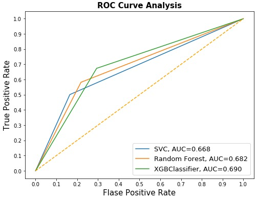 second iteration of the Resulting ROC analyses