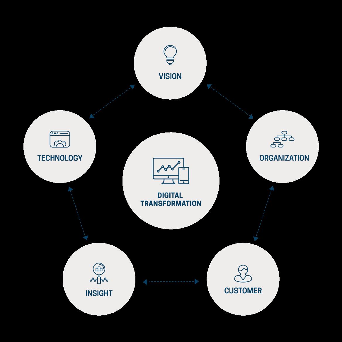 Vision, Organization, Customer, Insight, Technology