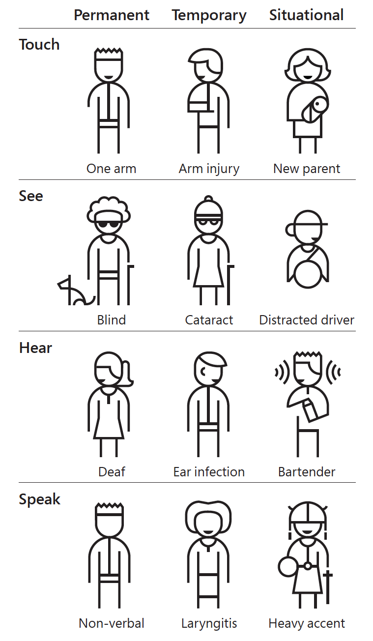 Accessibility Matters: Touch, See, Hear, Speak