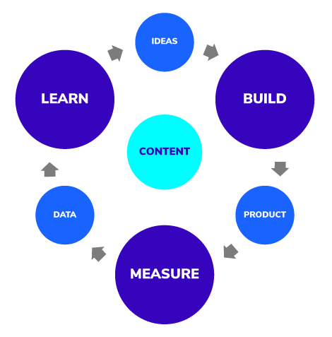 cycle of modular content: learn > ideas > build > product > measure > data