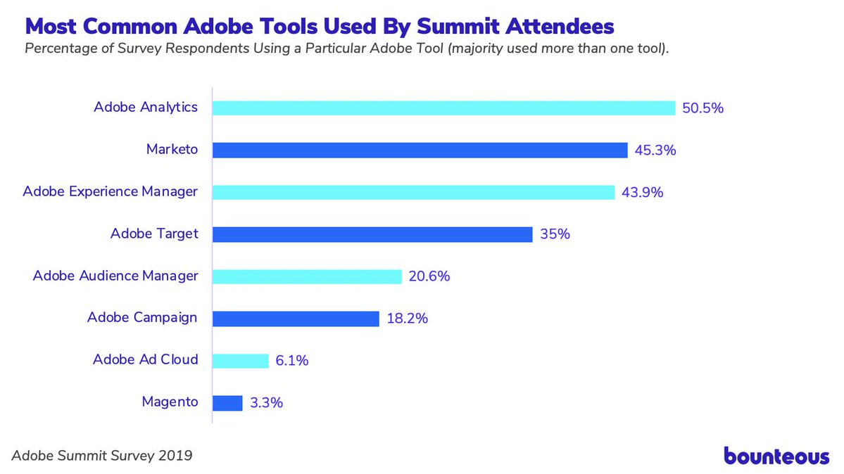 screen grab of Adobe Summit 2019 Survey Results