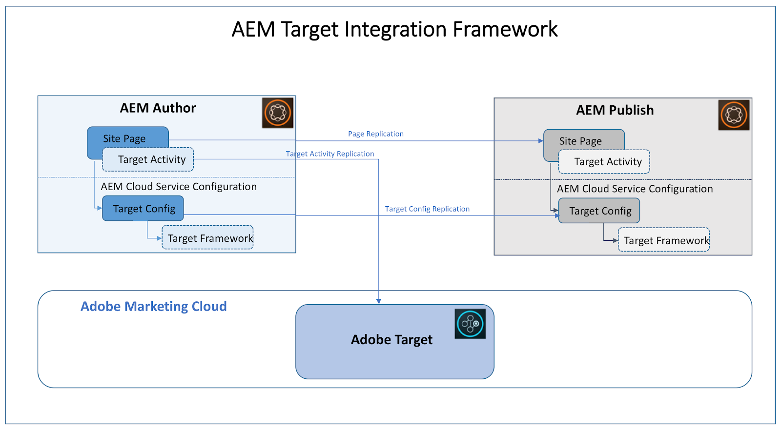 A Comprehensive Guide to Integrating AEM with Adobe Target | Bounteous