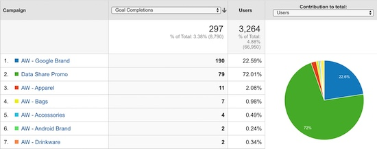 example of an all campaigns report in Google Analytics