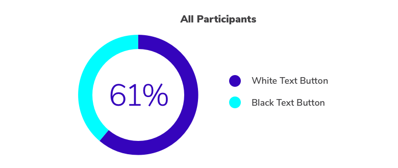 survey results where 61% of people surveyed preferred white text button and 39% chose the black text button