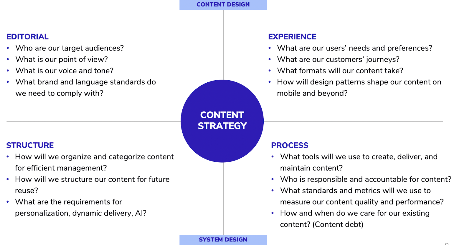 image with content strategy and the question you should ask to shape that strategy