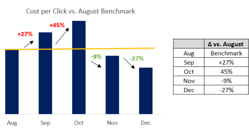 chart depicting CPC vs August Benchmark