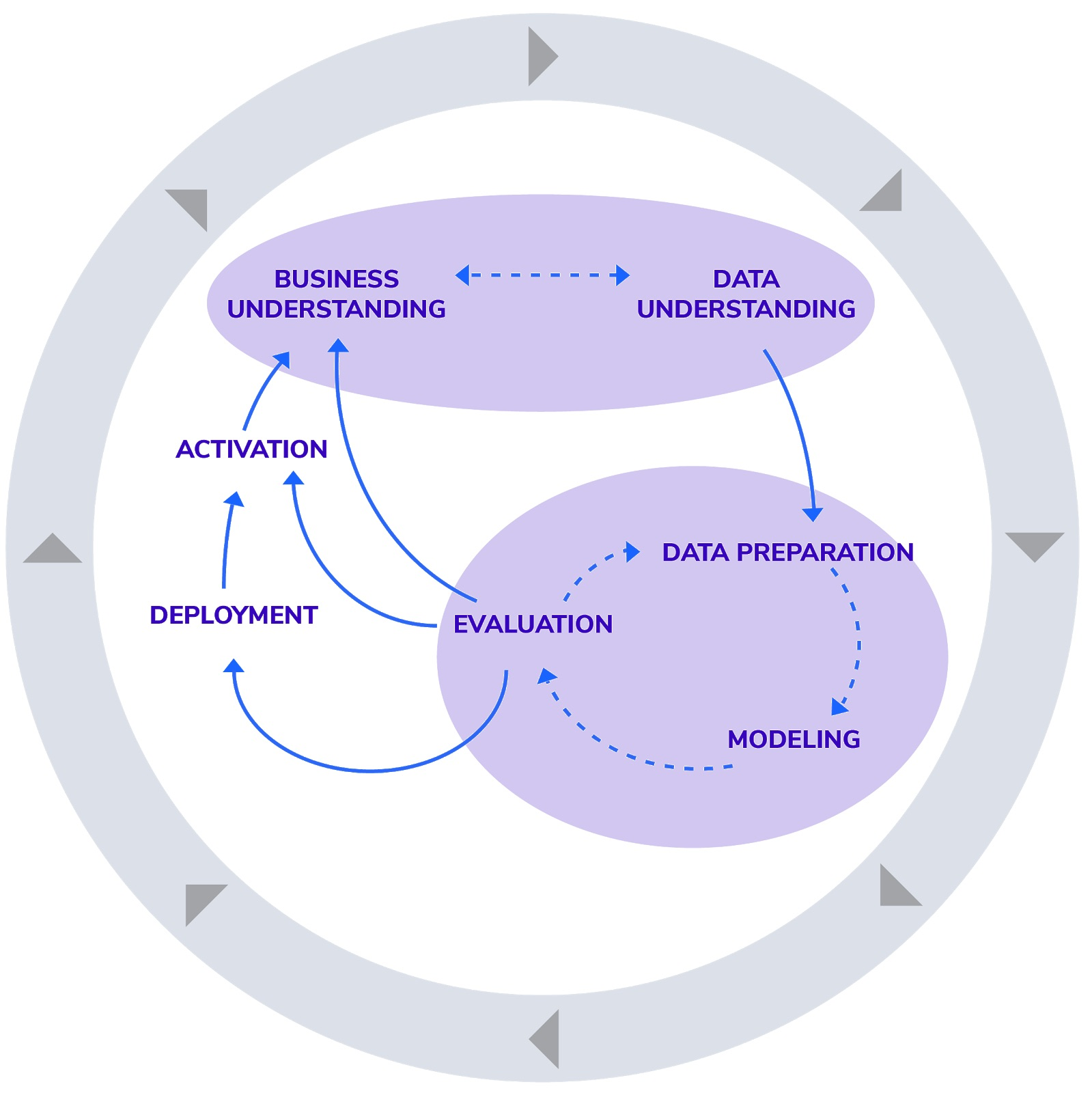 example of cycle of a data science project