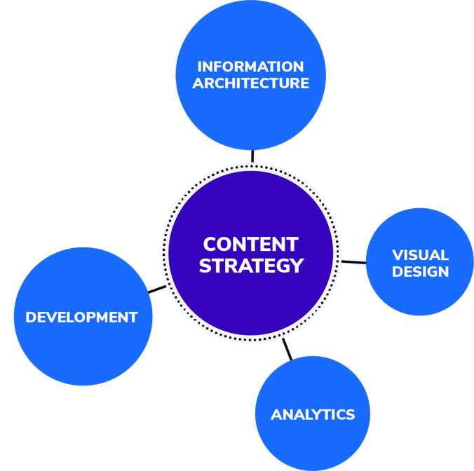 graph depicting content strategy at the center of information architecture, development, analytics, and visual design