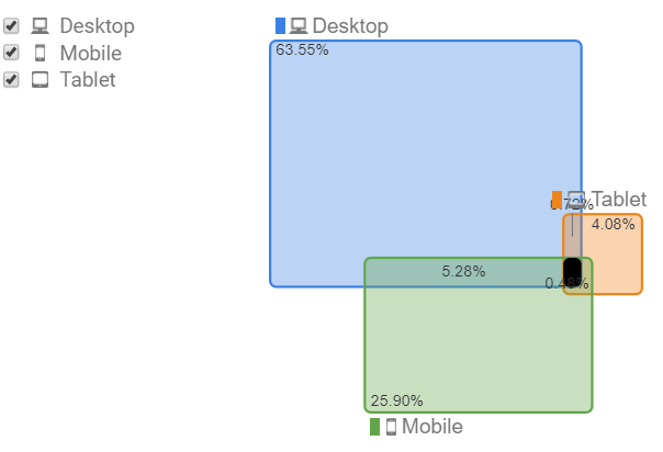 device overlap screenshot from google analytics