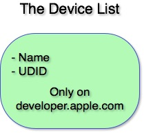 The Device List