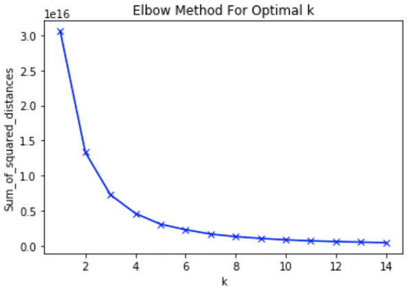 graph showing the Elbow Method for Optimal K