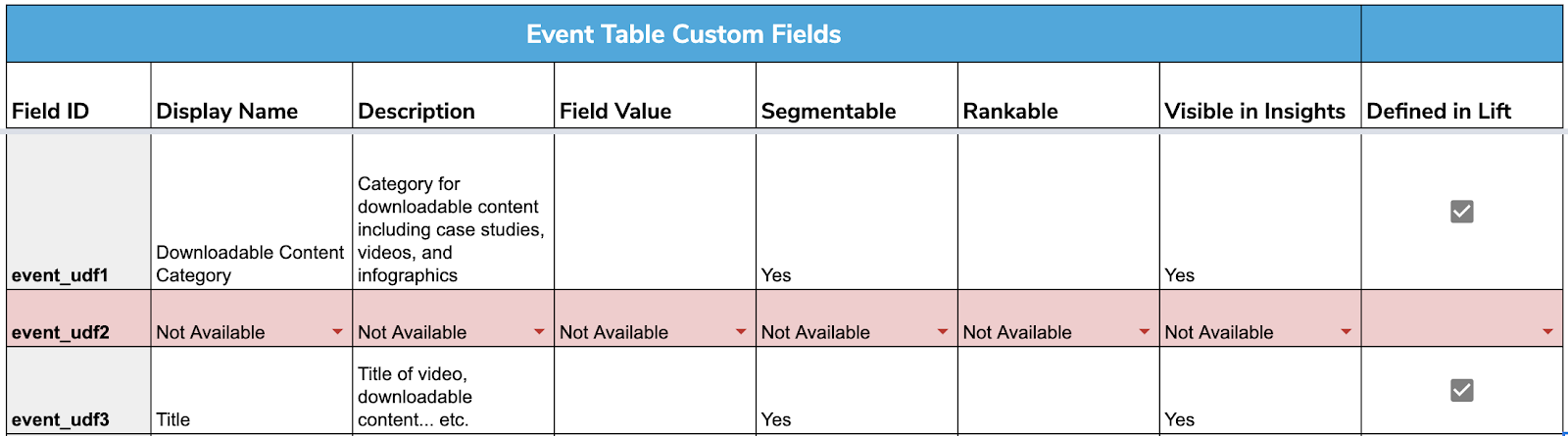image of Event Table Custom Fields