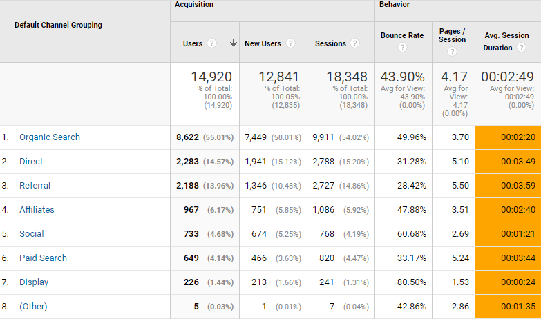 screen grab of google analytics session duration