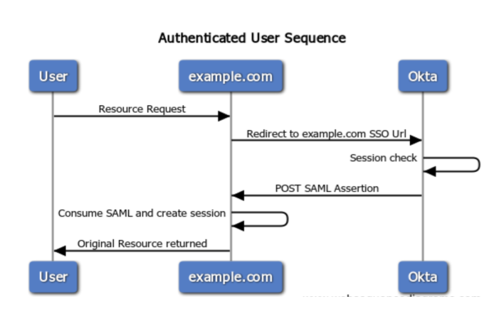 Single Sign-On (SSO) Integration With Okta In AEM 6 3 | Bounteous