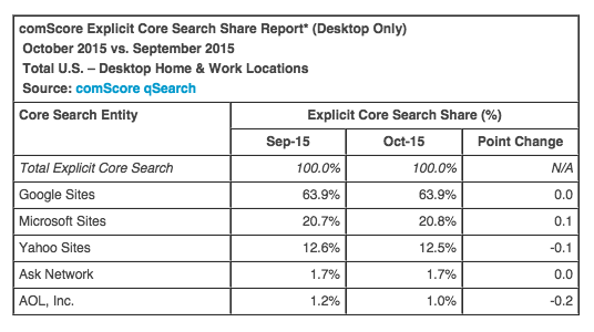 2015 search market share