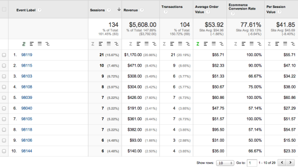 Using Events to track conversions by Zip Code in Google Analytics