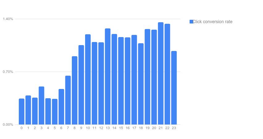 AdWords Report Editor daypart bar chart
