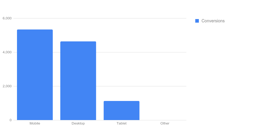 AdWords Report Editor device bar chart