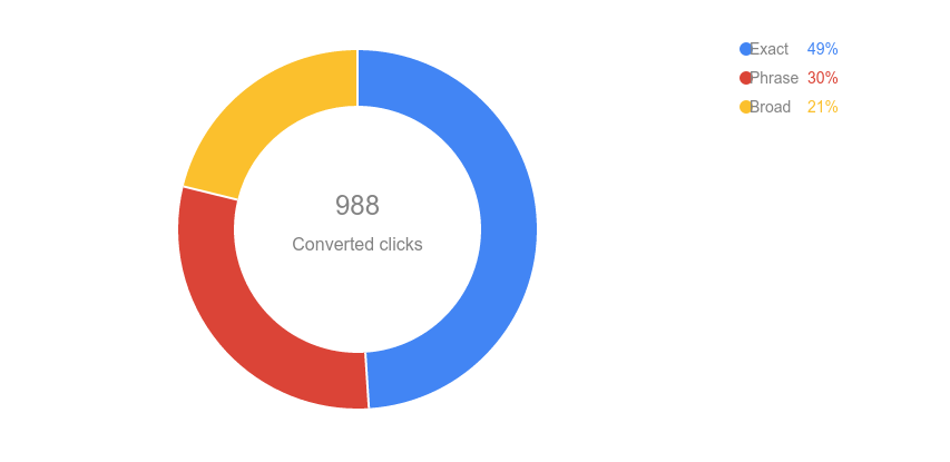 AdWords Report Editor match type pie chart