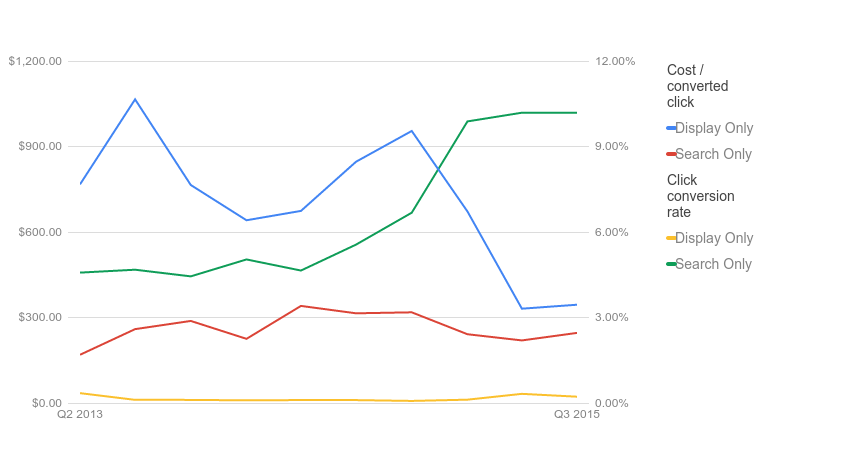 AdWords Report Editor network type line chart