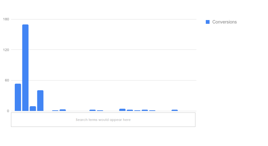 AdWords Report Editor search term bar chart