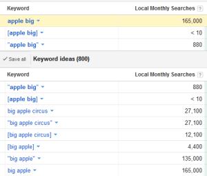 Adowrd Keyword Tool mistake