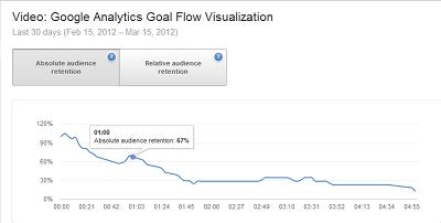 Sample YouTube Analytics