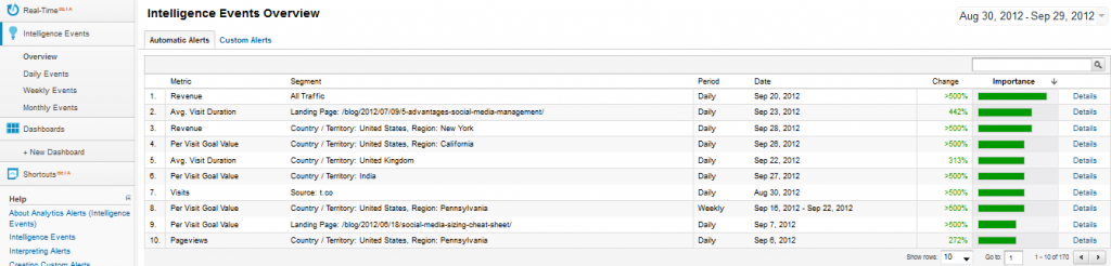 Automatic Alerts in Google Analytics
