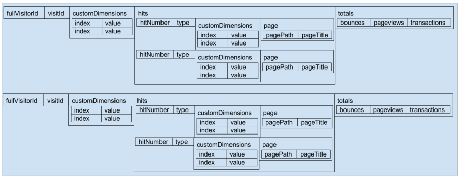 What's Missing in Google Analytics BigQuery Export Schema