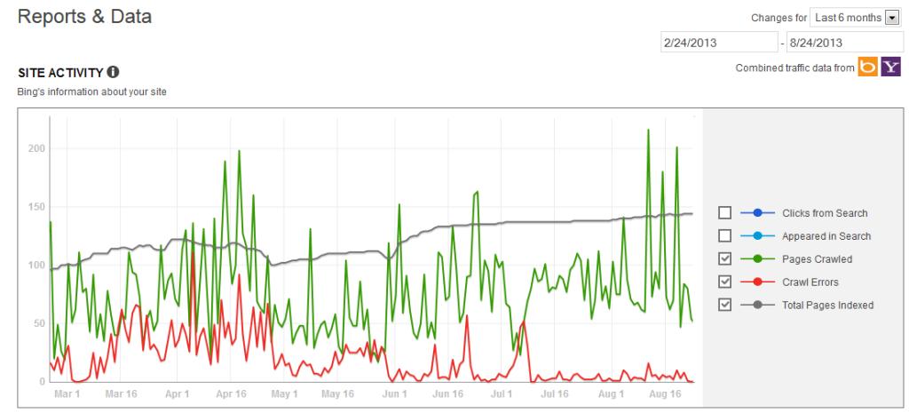 Bing Webmaster Tools Index Status Report