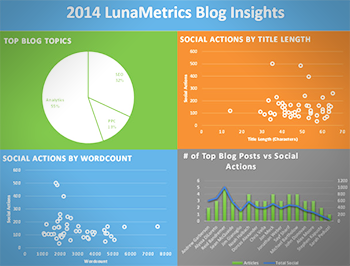 Blog Insights From SEO Tools