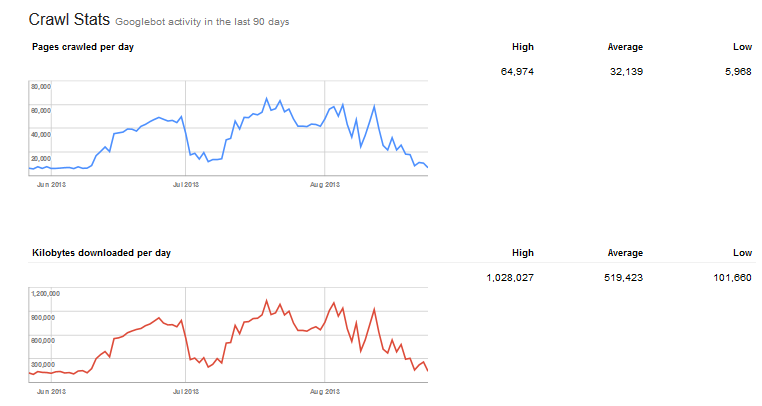 the Google Webmaster Tool Crawl Stats Reports