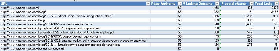 Examine authority metrics_by_page