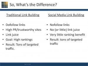 Different types of links