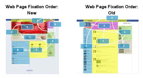 Fixation-Order-Elements