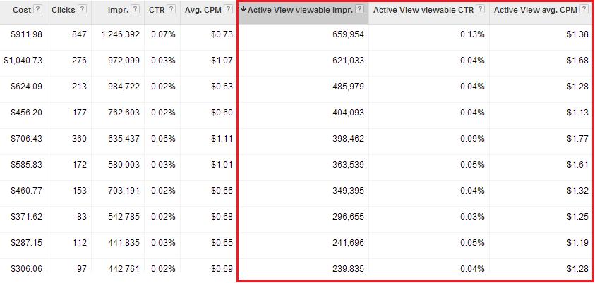 Google AdWords Active View CPM Metrics