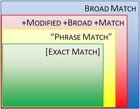 Google AdWords Keyword Match Type Reach